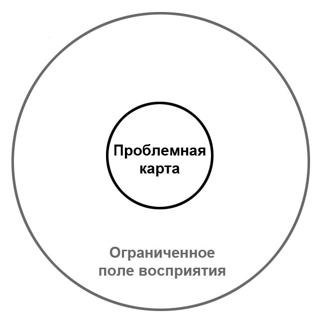 Карта проблемы