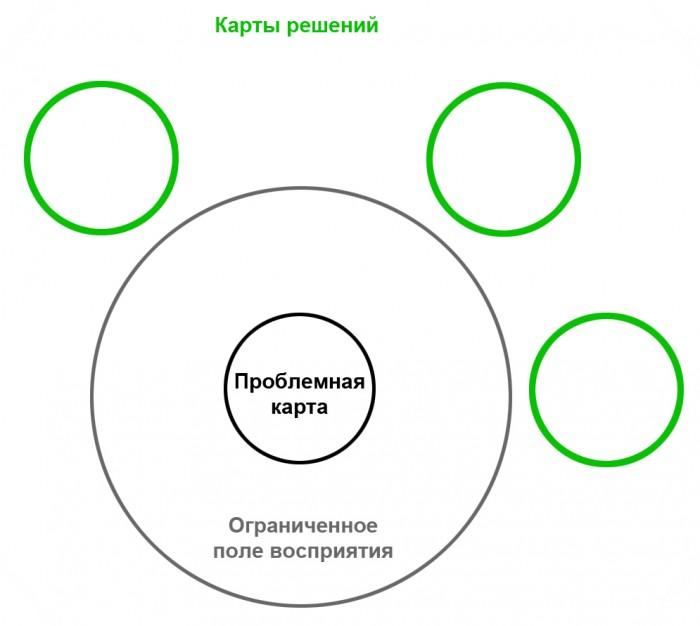 Карты решений