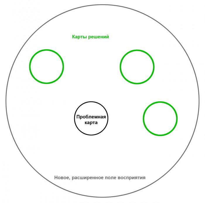Карты проблем и решений, общее поле восприятия